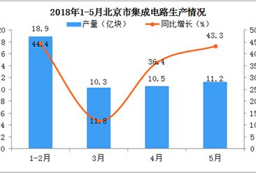 探討北京的集成電路產量一路飆升的原因?
