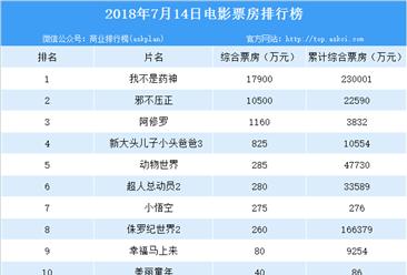 2018年7月15日電影票房排行榜:#我不是藥神#穩坐冠軍寶座(附榜單)