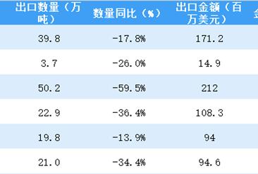 2018上半年中國原油出口額近700百萬美元 同比下降29.7%(附圖表)