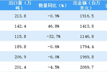 2018上半年中国陶瓷产品出口数据分析:出口量降价升(附图表)