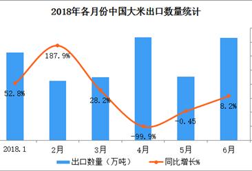 2018上半年中国大米出口量达76.7万吨 同比增长超三成(附图表)