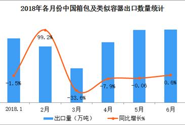 2018上半年年中國箱包出口數據分析:出口量突破150萬噸(附圖表)