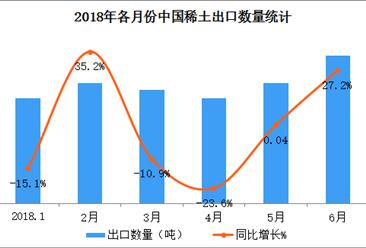2018上半年中國稀土出口數據分析:出口量達2.6萬噸(附圖表)