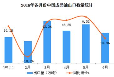2018上半年中國成品油出口數據分析:出口量突破3000萬噸(附圖表)
