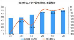 2018上半年中國鋼材出口數據分析:出口額同比增10%(附圖表)