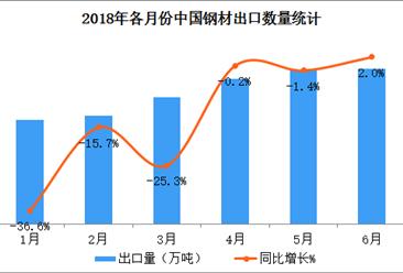 2018上半年中国钢材出口数据分析:出口额同比增10%(附图表)