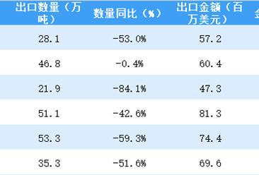 2018上半年中國煤及褐煤出口量達236.5萬噸 同比下降超五成(附圖表)