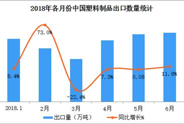 2018上半年中國塑料制品出口量突破600萬噸  同比增長9.7%(附圖表)