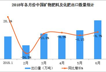 2018上半年中國礦物肥料及化肥出口數據分析:出口量同比下滑15.2%