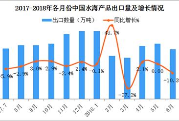 2018上半年中國水海產品出口數據分析:出口量同比增長5.7%(附圖表)