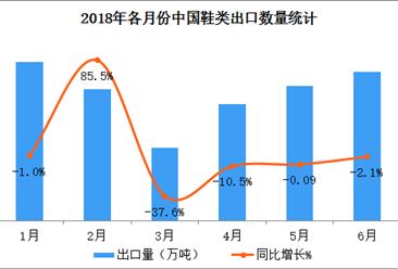 2018上半年中国鞋类出口量达214.9万吨  同比减少1.8%(附图表)
