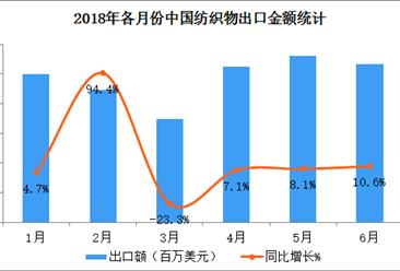 2018上半年中国纺织物出口数据分析:出口金额同比增长10.3%(附图表)