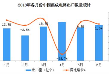 2018上半年中国集成电路出口数据分析:出口量同比增长10.7%(附图表)
