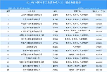 2017年中国汽车工业营收30强企业排行榜出炉:上海汽车集团位列第一(附榜单)