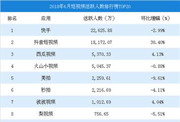 2018年6月短视频平台活跃用户数排行榜TOP20