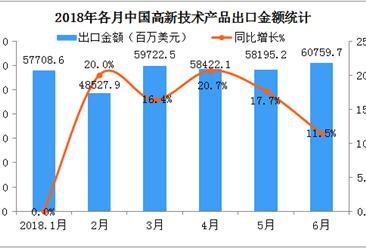 2018上半年中国高新技术产品出口额持续增长