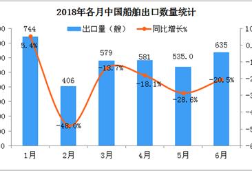 2018上半年中国船舶出口数据分析:出口量同比下降18.5%(附图表)