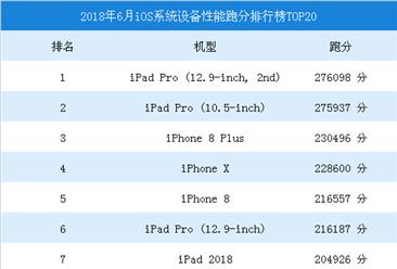 2018年6月iOS系统设备性能跑分排行榜TOP20