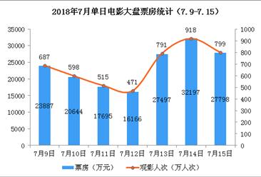 2018年7月电影市场周报:全国票房16.6亿 《我不是药神》稳居榜首(7.9-7.15)