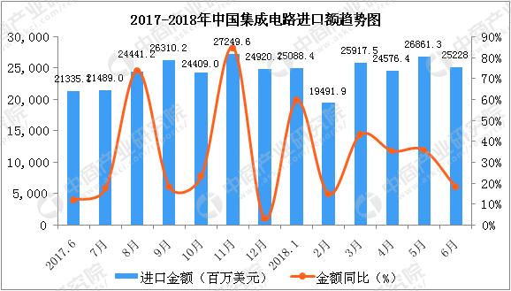 2018年1-6月中国集成电路进口数据统计:数量达到1958亿个(图)