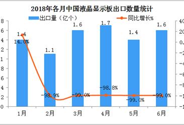 2018上半年中国液晶电视显示板出口数据分析:出口量同比增长1.8%(附图表)