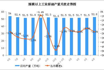 2018年6月国能源生产情况分析:原油加工量增长较快(图)
