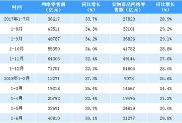 2018上半年全国网络零售额数据分析:网络零售额同比增长30.1%(附图表)