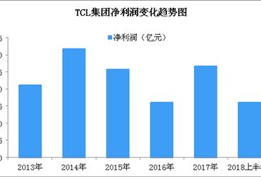 TCL集团2018上半年业绩预告:预计净利润同比增长超五成(图)