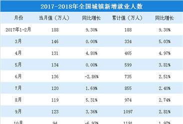 2018年1-5月全国就业情况分析: 城镇新增就业人数增长2.34%(附图表)