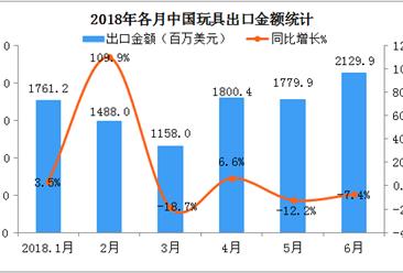 2018上半年中国玩具出口额同比增长1.6%(附图表)