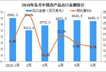 2018上半年中国农产品出口额同比增长9.1%