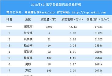 6月东莞各镇新房成交量及房价排行榜:临深片区凤岗镇房价大涨35%(附榜单)