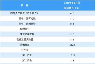 2018年1-6月全国固定资产投资分析:同比增长6%(图)