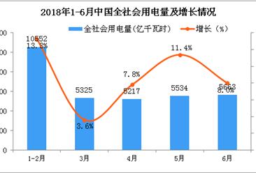 2018年1-6月全社会用电量分析:同比增长9.4%