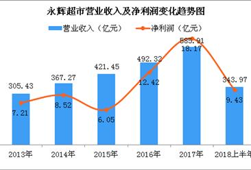 一张图让你看懂永辉超市2018上半年业绩:营收同比增长21.47%