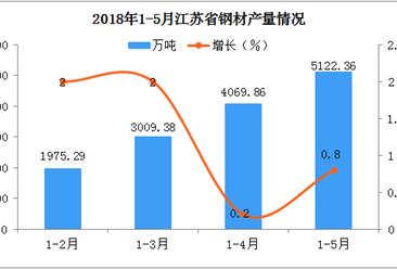 2018江苏省钢材产量是继续下跌还是回升?
