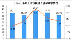 2018上半年北京市入境旅游数据分析(附图表)