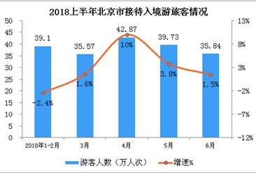 2018上半年北京市入境旅游數據分析(附圖表)