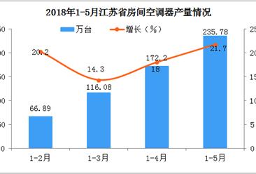 预计2018年江苏省空调产量将达470万台