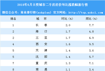 6月二手房房价涨跌排行榜:重庆西安涨幅扩大 上海房价下跌(附榜单)