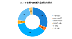 农村电商行业融资情况分析:2017年融资金额突破60亿元