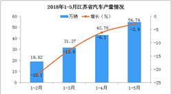 5月江苏省汽车产量下降2.9%,今年下半年会逆转吗?
