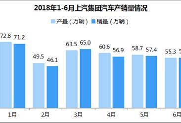2018年1-6月上汽集团产销分析:累计销量352万辆 增长10.88% (附各车企销量)