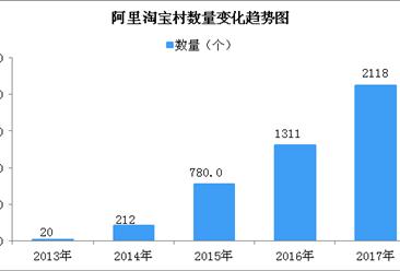 五大农村电商扶贫案例分析:京东实施乡村金融三大战略(附图表)
