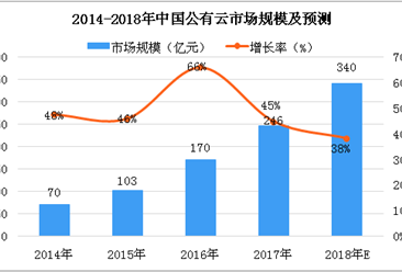 阿里云中国公有云IaaS市场份额第一,两张图看懂中国公有云市场(图)