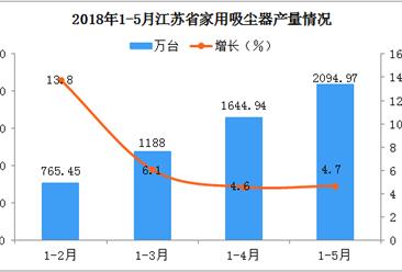2018年1-5月江苏省家用吸尘器产量分析:前景广阔