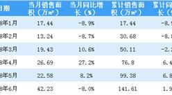 2018年6月佳兆业销售简报:累计销售额突破250亿 同比增长13%(附图表)