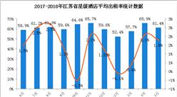 江苏省星级酒店经营数据分析:5月平均房价出现下滑趋势(附图表)