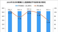 2018年1-6月北京市星级酒店经营数据分析(附图表)