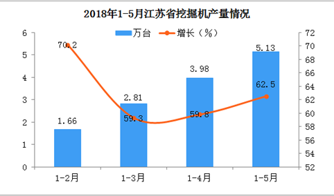 2018年1-5月江苏省挖掘机产量分析:预计后期市场将越来越好